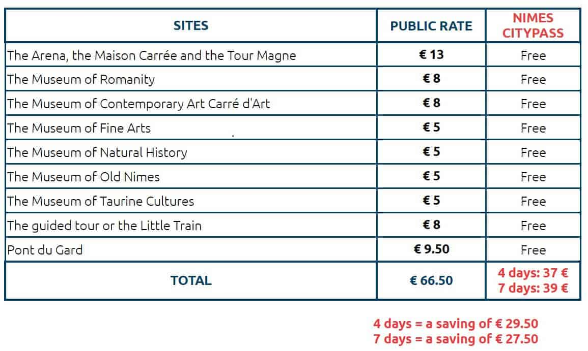 A table showing the prices for the 4 day or 7 day pass.