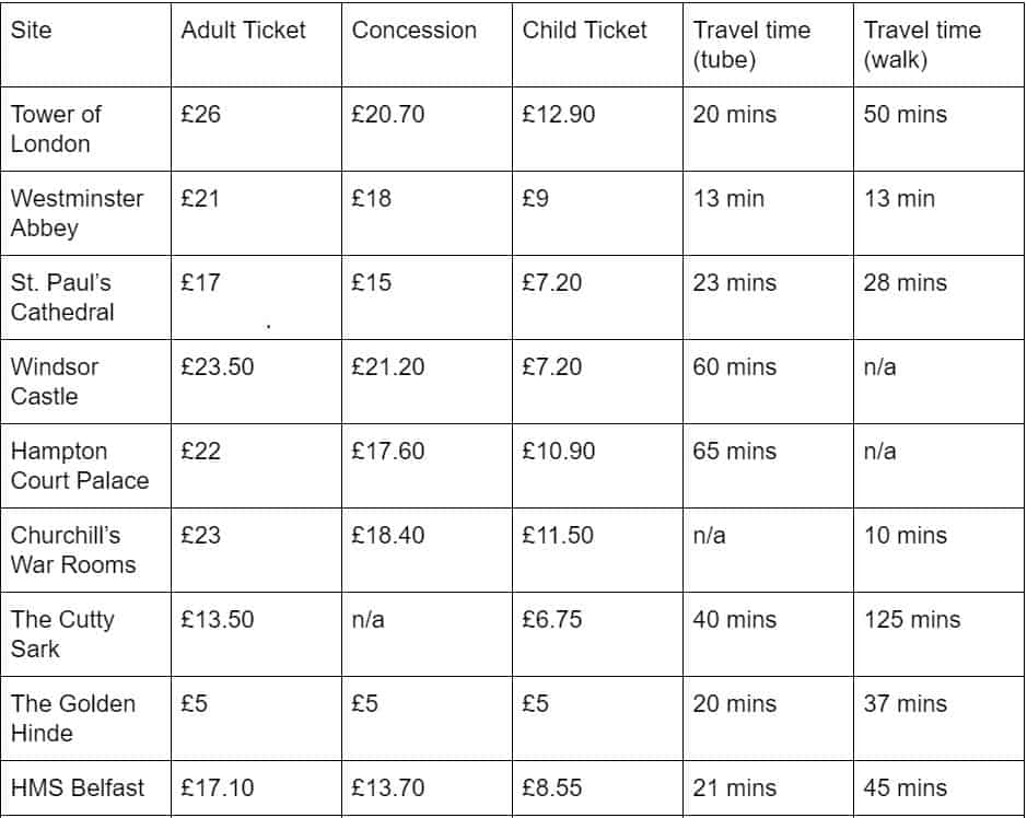 The first part of a table of ticket prices and travel times for various attractions in London.